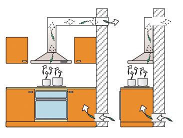 hotte aspirante installation maison et mobilier d 39 int rieur. Black Bedroom Furniture Sets. Home Design Ideas